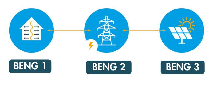 Wat zijn de eisen van het nieuwe bouwbesluit (BENG)?