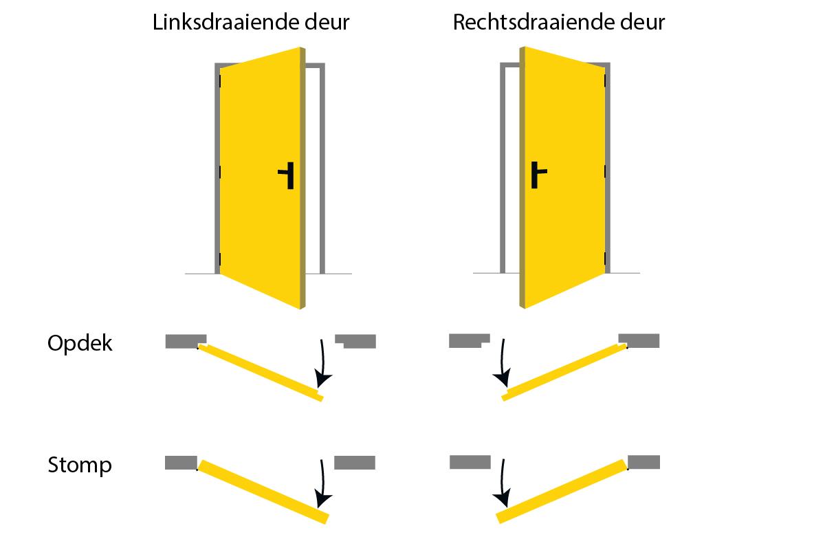 De draairichting van een deur bepalen