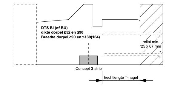 Situatie met Concept 3-strip